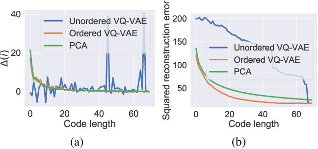 Figure 3 for Anytime Sampling for Autoregressive Models via Ordered Autoencoding