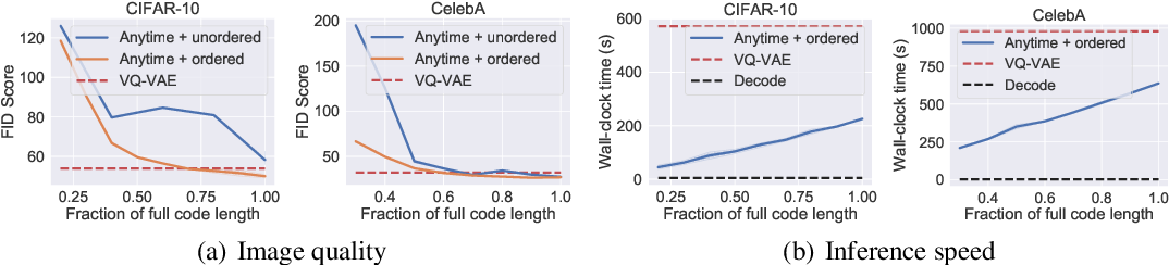 Figure 4 for Anytime Sampling for Autoregressive Models via Ordered Autoencoding