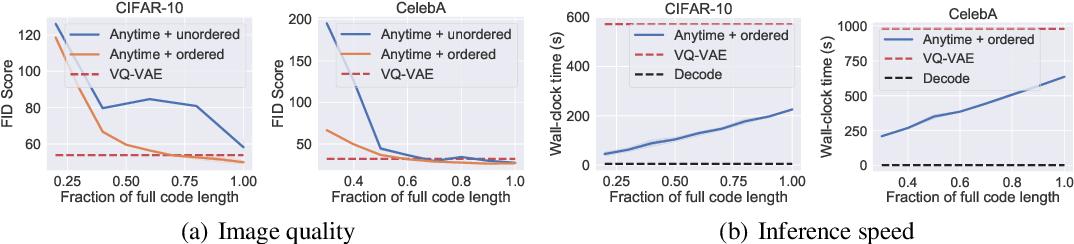 Figure 4 for Anytime Sampling for Autoregressive Models via Ordered Autoencoding