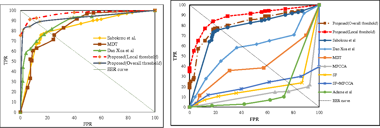 Figure 4 for Real-Time Anomalous Behavior Detection and Localization in Crowded Scenes