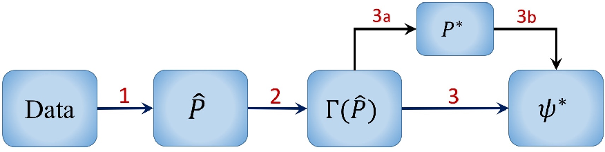 Figure 1 for A Minimax Approach to Supervised Learning