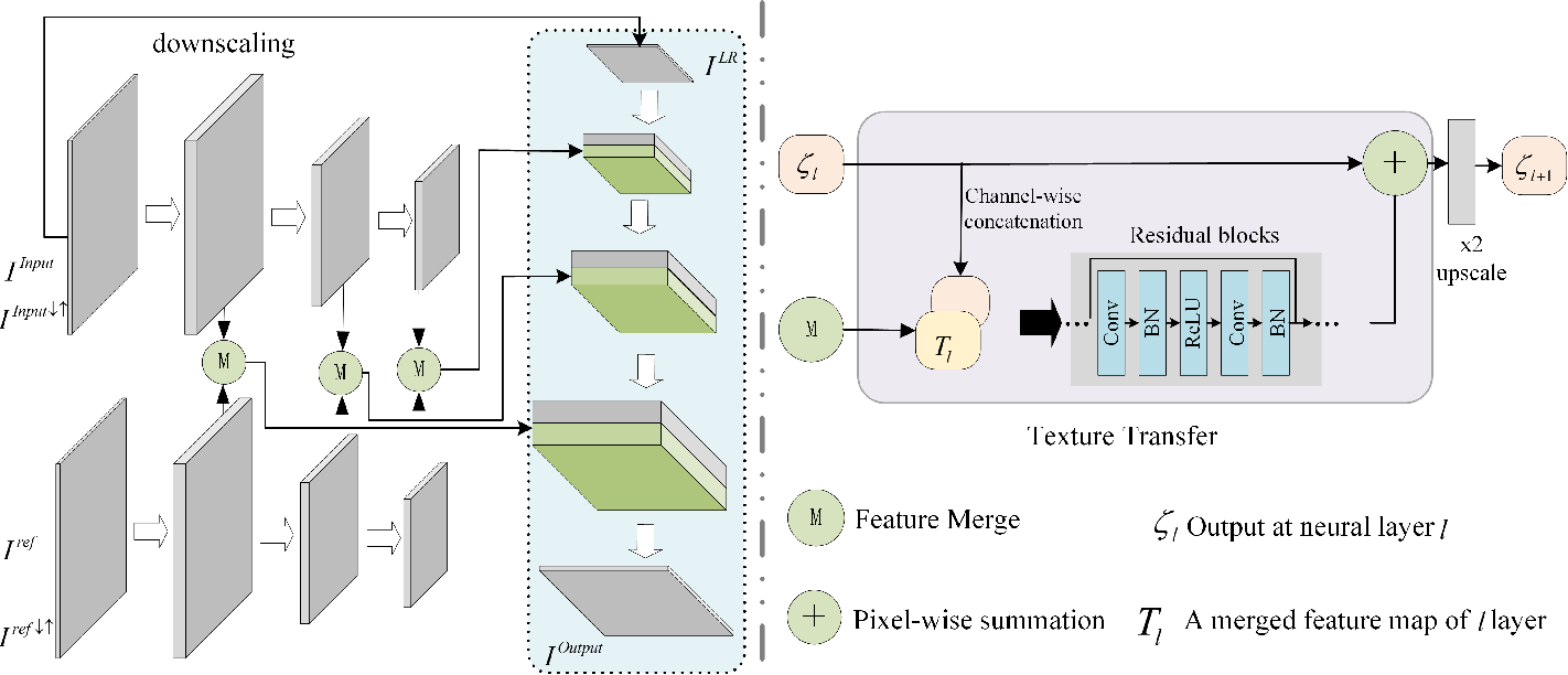 Figure 2 for Multi-Texture GAN: Exploring the Multi-Scale Texture Translation for Brain MR Images