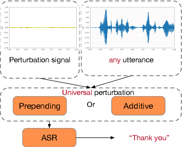 Figure 1 for Exploring Targeted Universal Adversarial Perturbations to End-to-end ASR Models