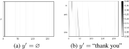 Figure 3 for Exploring Targeted Universal Adversarial Perturbations to End-to-end ASR Models