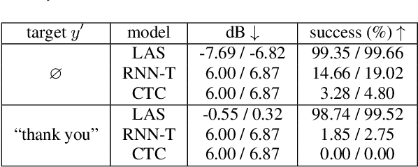 Figure 4 for Exploring Targeted Universal Adversarial Perturbations to End-to-end ASR Models