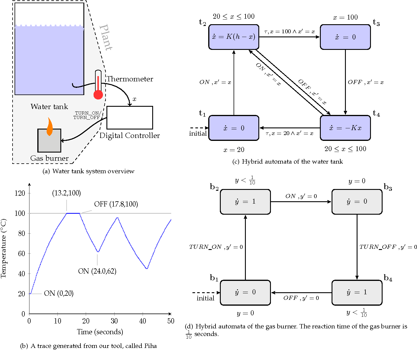 Figure 2 From A Synchronous Rendering Of Hybrid Systems For