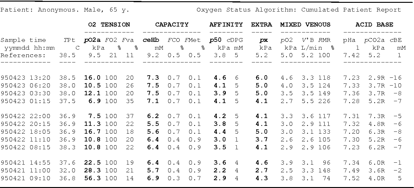Table 1 from Oxygen and acid-base parameters of arterial and