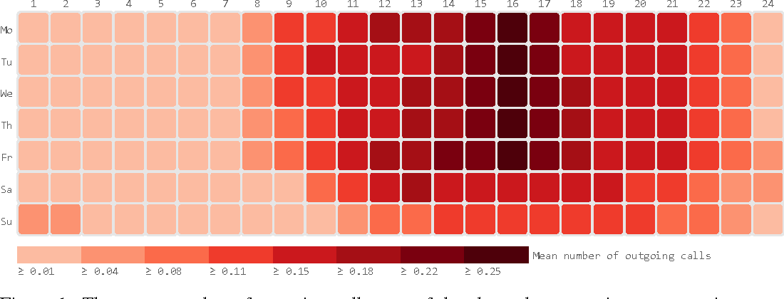 Figure 1 for Modeling the Temporal Nature of Human Behavior for Demographics Prediction