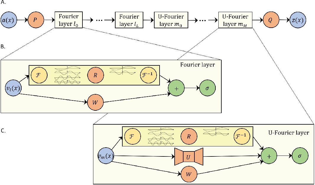 Figure 1 for U-FNO -- an enhanced Fourier neural operator based-deep learning model for multiphase flow