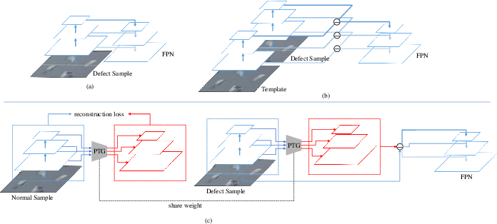 Figure 4 for Reference-based Defect Detection Network