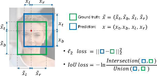 Figure 1 for UnitBox: An Advanced Object Detection Network