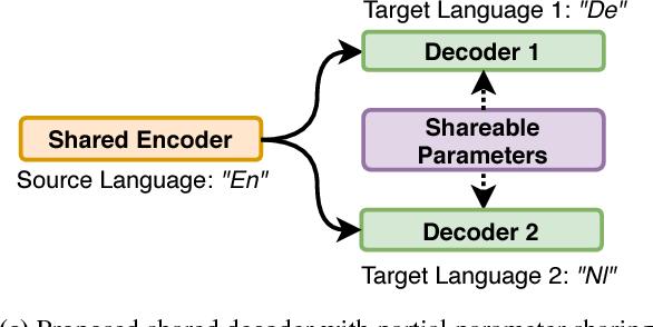 Figure 1 for Parameter Sharing Methods for Multilingual Self-Attentional Translation Models