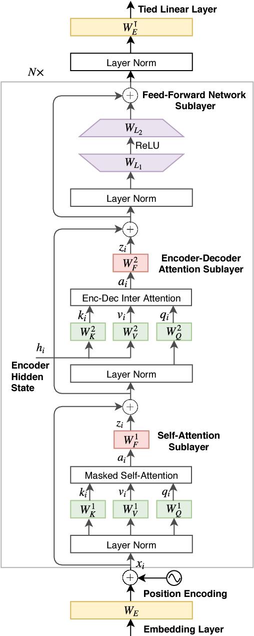 Figure 3 for Parameter Sharing Methods for Multilingual Self-Attentional Translation Models