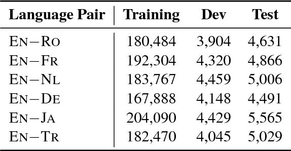 Figure 2 for Parameter Sharing Methods for Multilingual Self-Attentional Translation Models