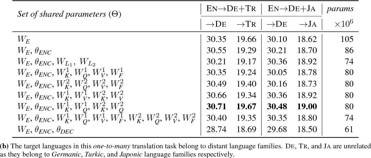 Figure 4 for Parameter Sharing Methods for Multilingual Self-Attentional Translation Models