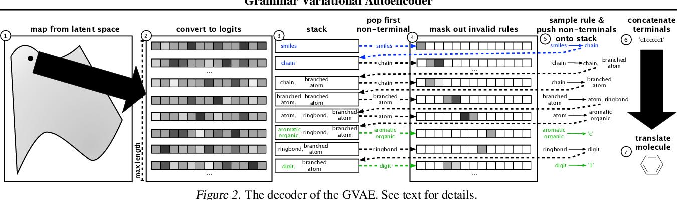 Figure 3 for Grammar Variational Autoencoder