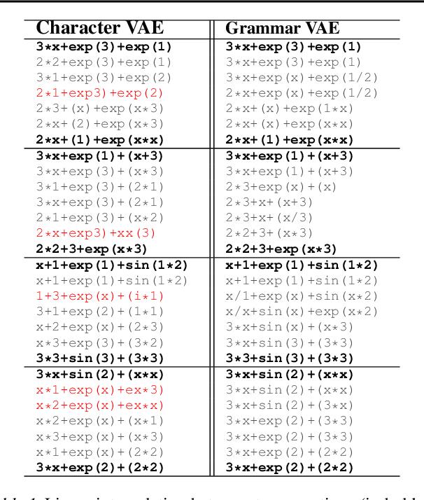 Figure 2 for Grammar Variational Autoencoder