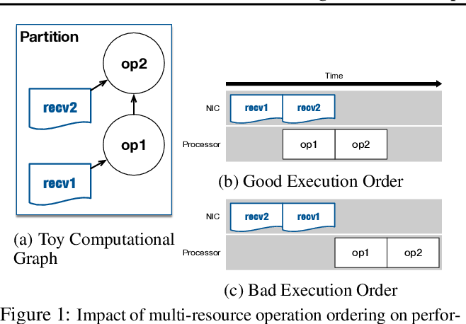 Figure 1 for TicTac: Accelerating Distributed Deep Learning with Communication Scheduling