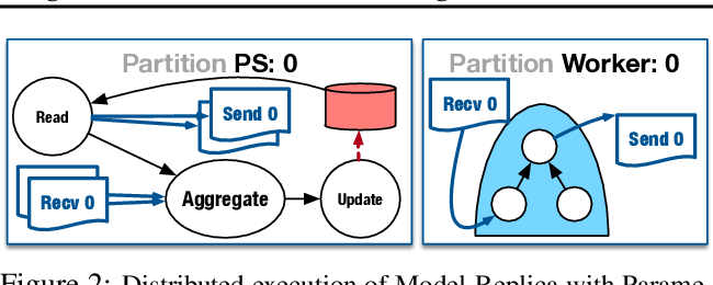 Figure 3 for TicTac: Accelerating Distributed Deep Learning with Communication Scheduling