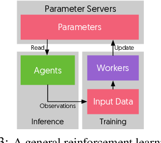 Figure 4 for TicTac: Accelerating Distributed Deep Learning with Communication Scheduling