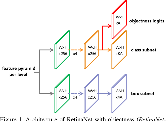 Figure 1 for Are Sampling Heuristics Necessary in Object Detectors?