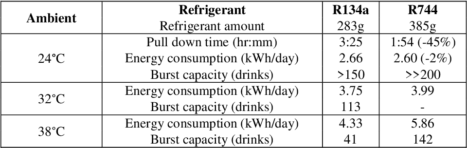R134a Refrigerant Table