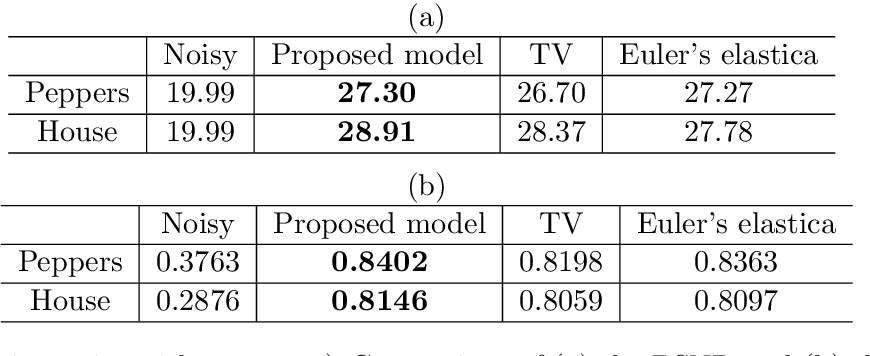 Figure 4 for An Operator-Splitting Method for the Gaussian Curvature Regularization Model with Applications in Surface Smoothing and Imaging