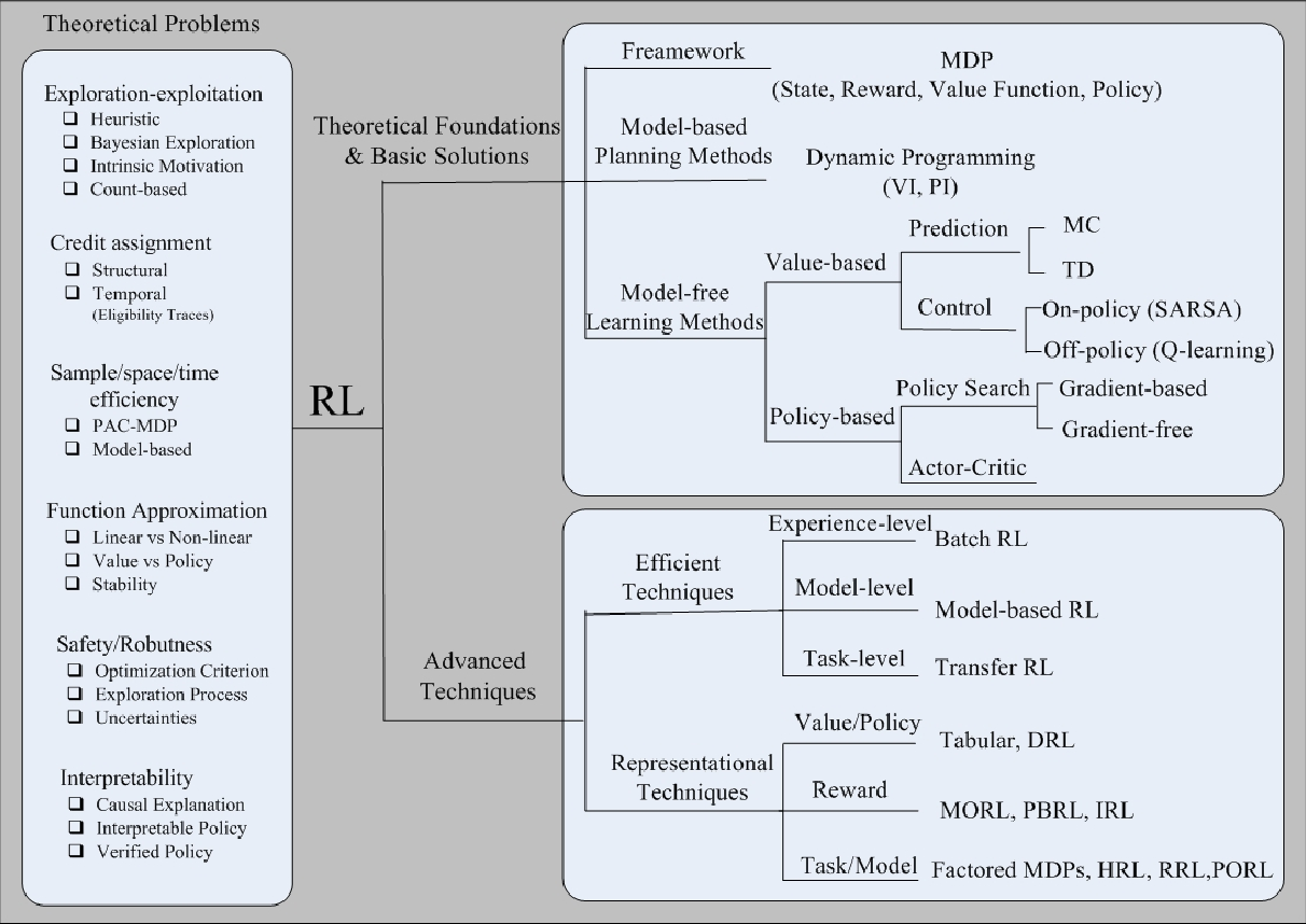 Figure 1 for Reinforcement Learning in Healthcare: A Survey