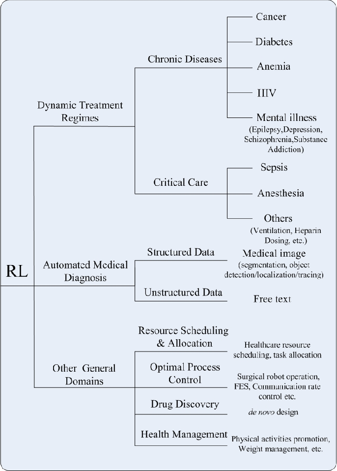 Figure 2 for Reinforcement Learning in Healthcare: A Survey