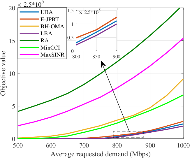 Figure 4 for Joint Optimization of Beam-Hopping Design and NOMA-Assisted Transmission for Flexible Satellite Systems