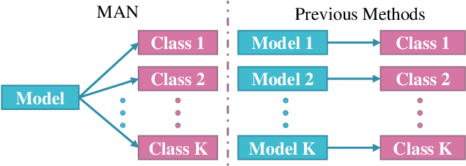 Figure 1 for Once a MAN: Towards Multi-Target Attack via Learning Multi-Target Adversarial Network Once