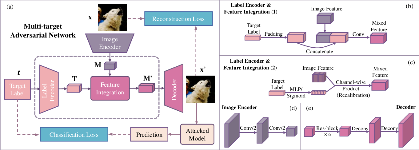 Figure 3 for Once a MAN: Towards Multi-Target Attack via Learning Multi-Target Adversarial Network Once