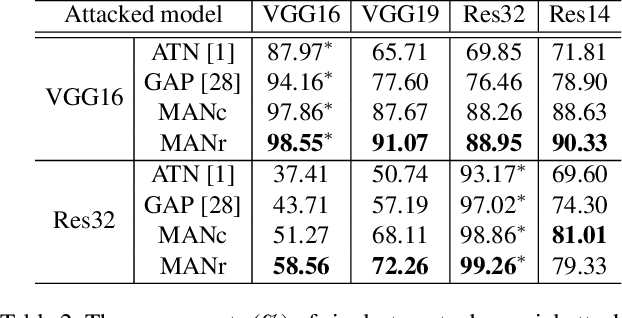Figure 4 for Once a MAN: Towards Multi-Target Attack via Learning Multi-Target Adversarial Network Once