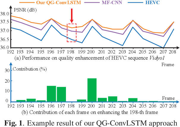 Figure 1 for Quality-Gated Convolutional LSTM for Enhancing Compressed Video