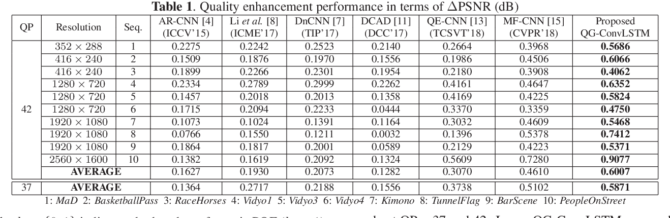 Figure 2 for Quality-Gated Convolutional LSTM for Enhancing Compressed Video
