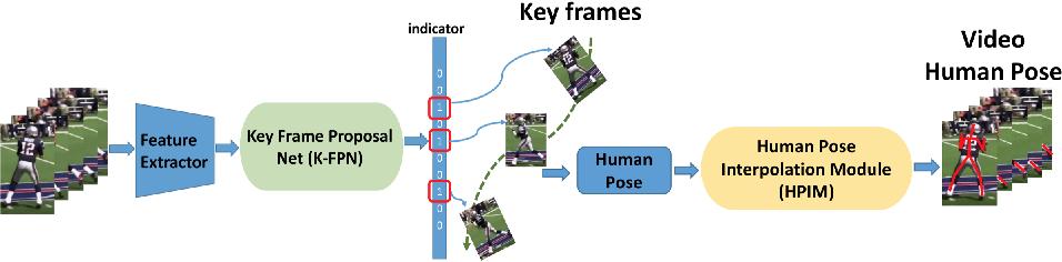 Figure 1 for Key Frame Proposal Network for Efficient Pose Estimation in Videos