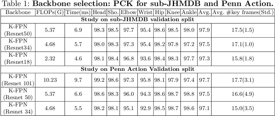 Figure 2 for Key Frame Proposal Network for Efficient Pose Estimation in Videos