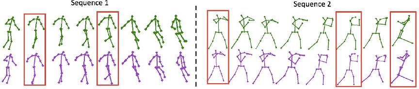 Figure 3 for Key Frame Proposal Network for Efficient Pose Estimation in Videos