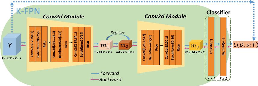 Figure 4 for Key Frame Proposal Network for Efficient Pose Estimation in Videos