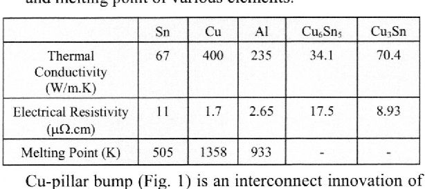 Table II. Thermal conductivity, electrical conductivity and melting point of various elements.