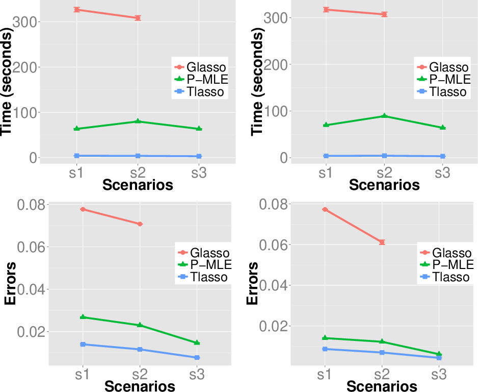 Figure 3 for Sparse Tensor Graphical Model: Non-convex Optimization and Statistical Inference