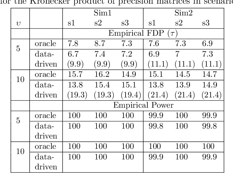 Figure 2 for Sparse Tensor Graphical Model: Non-convex Optimization and Statistical Inference
