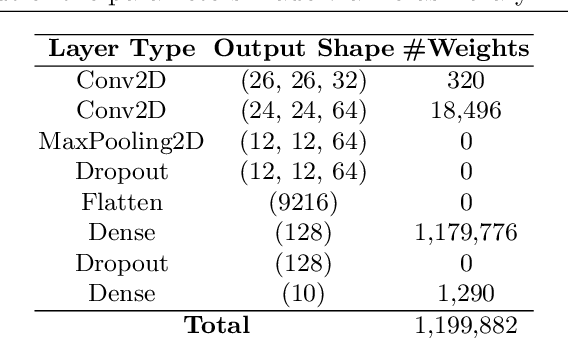 Figure 1 for Efficient Decentralized Deep Learning by Dynamic Model Averaging