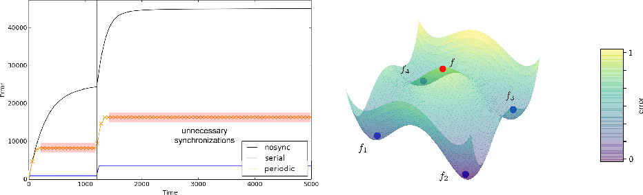 Figure 2 for Efficient Decentralized Deep Learning by Dynamic Model Averaging