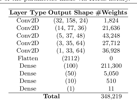 Figure 3 for Efficient Decentralized Deep Learning by Dynamic Model Averaging