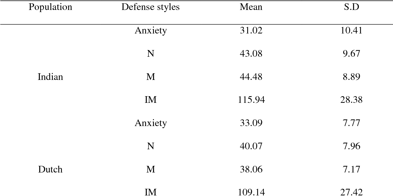 THE EFFECT OF ANXIETY ON DEFENSE MECHANISMS AMONG DUTCH AND