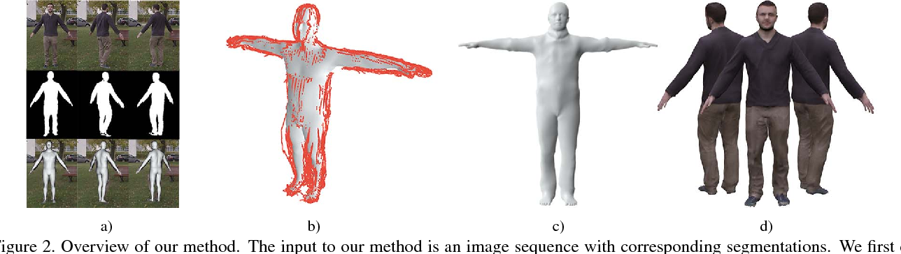 Figure 2 for Video Based Reconstruction of 3D People Models