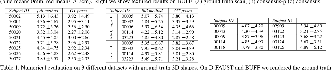 Figure 1 for Video Based Reconstruction of 3D People Models