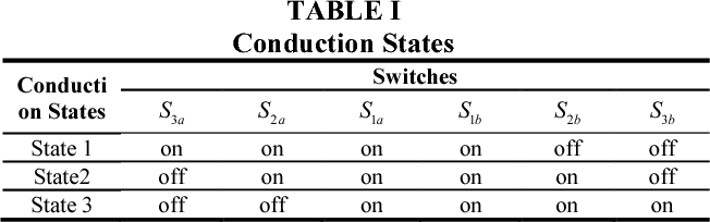 TABLE I Conduction States