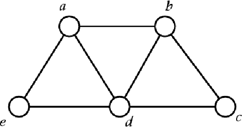 Figure 1 for Feedback Message Passing for Inference in Gaussian Graphical Models